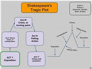 Genonna U0026 39 S Blog  Structure Of Shakespeare U2019s Tragedies