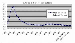 NASA Budget Graph of S (page 2) - Pics about space