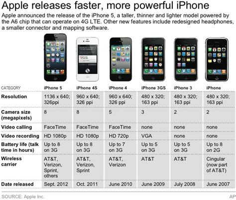 price of iphone 5s in usa iphone 5s price usa