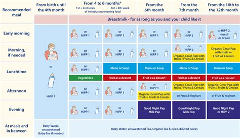 Group Weight Loss Chart