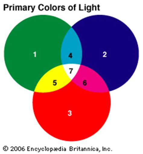 what color makes white color primary colors of light encyclopedia