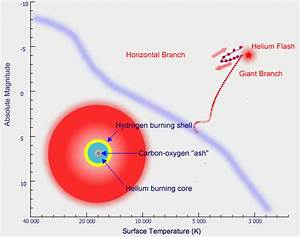 Helium Burning Red Giant - Pics about space