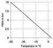 Kondensationswärme Berechnen : temperaturgradient ~ Themetempest.com Abrechnung