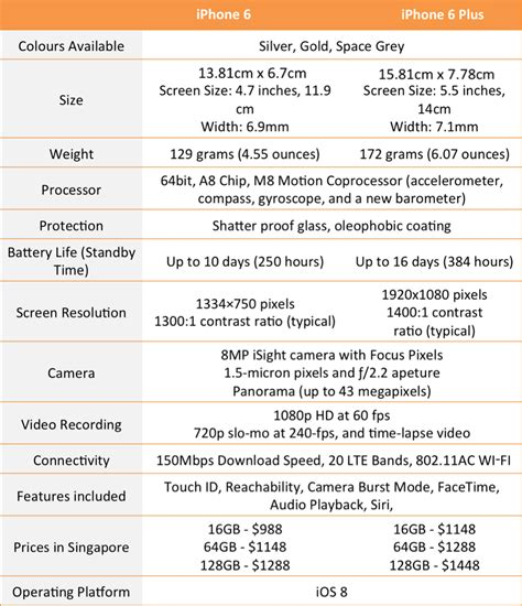 iphone 6 specs what you need to iphone 6 and iphone 6 plus specs