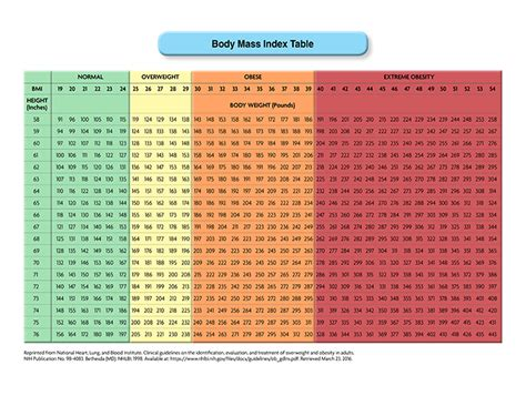 bmi chart body mass index table acog