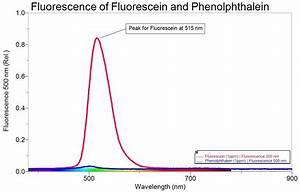Molarer Extinktionskoeffizient Berechnen : spektroscopie von stoffen und fl ssigkeiten ~ Themetempest.com Abrechnung