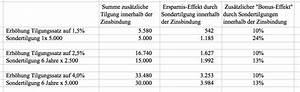 Kreditrate Berechnen : baufinanzierung ohne tilgung rate bei kredit berechnen excel 2010 kreditrate bei ~ Themetempest.com Abrechnung