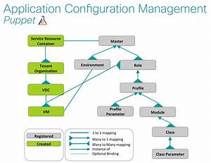 Application Configuration Management  What U0026 39 S Your Approach