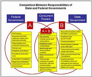 Similarities Between State And Federal Courts  What Is The