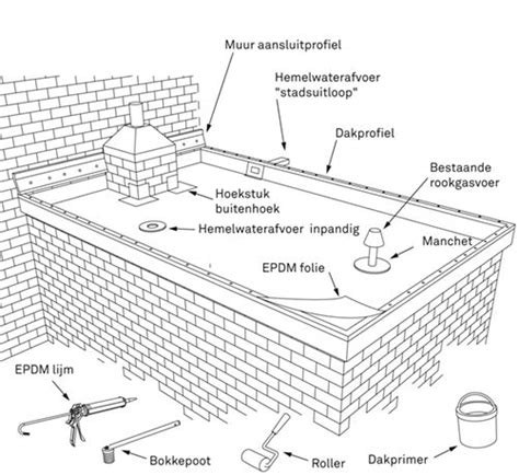 karwei laminaat veranda rubber dakbedekking leggen art studio pinterest