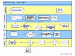 Procurement To Payment Process Flow Chart Procurement
