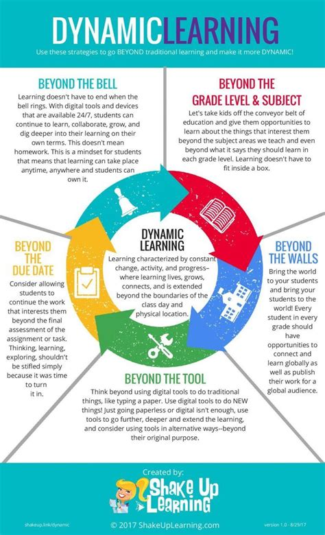 masters in digital marketing distance learning dynamic learning infographic e learning infographics