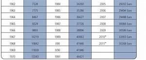 Durchschnittseinkommen Berechnen : rente zusatzversorgung beamtenversorgung und private vorsorge ~ Themetempest.com Abrechnung