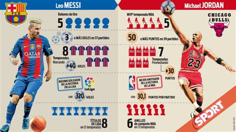 messi  jordan la comparacion definitiva