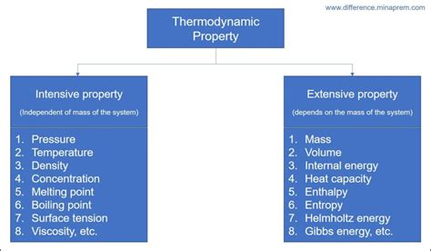 Difference Between Intensive Property and Extensive Property