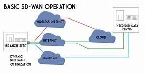 Multi-site Solutions