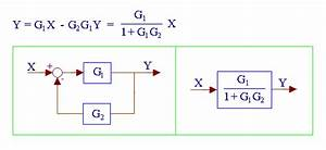Control Theory  Block Diagram  Problem  Detailed Below