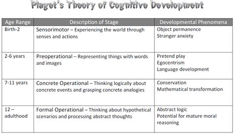 developmental theories kristin drinnons blog