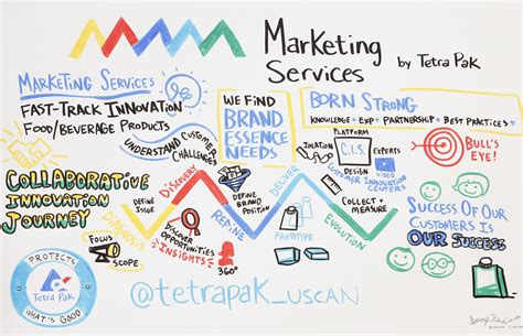 marketing service tetra pak processing and packaging solutions for food and