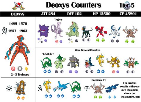 Deoxys Raid Guide And Infographic