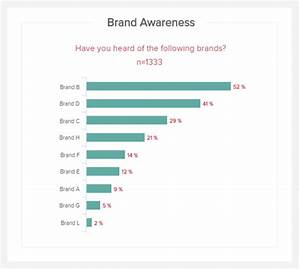 market research kpis metrics explore the best kpi examples With brand awareness survey template