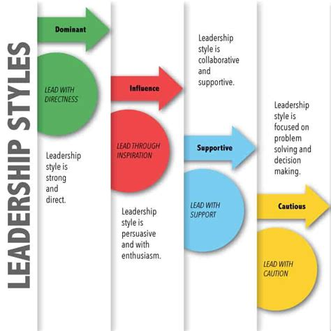 leadership styles  reflections   leadership