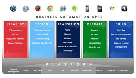 product overview servicenow wiki graphic pinterest