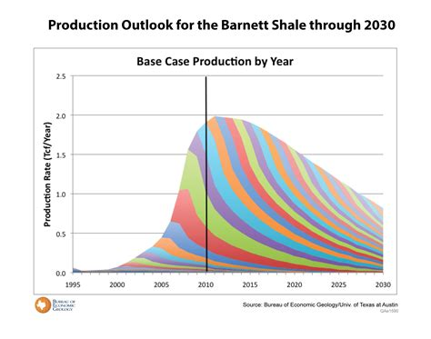 the bureau production company frequently asked questions faq beg barnett shale