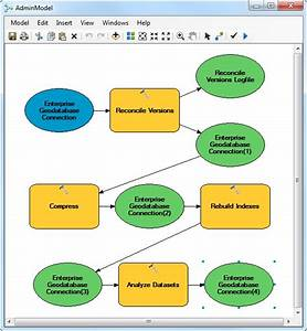 Recommended Version Administration Workflow U2014arcgis Help