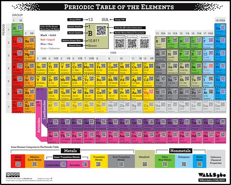 periodic table of elements big pictures periodic table of elements chart qr code periodic table