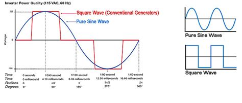 Purewave Watt Digital Generator Inverter Scooter