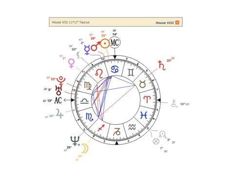 Interactive Birth Chart And Interpretation Wehoroscopecom