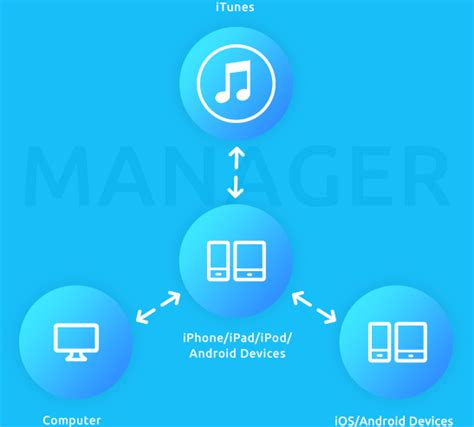 transfer itunes to android ios android manager transfer files between iphone