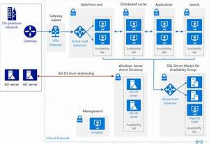 Microsoft Sharepoint Architecture Diagram