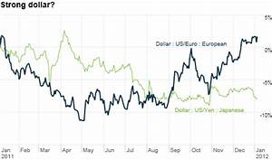 Dollar Vs Euro Battle Of Currency Chumps The Buzz