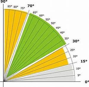 Neigung Berechnen : stagnation in thermischen solaranlagen ~ Themetempest.com Abrechnung