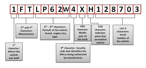 Davidson Vin Number Decoder by Vin Decoder For Harley Davidson Motorcycles