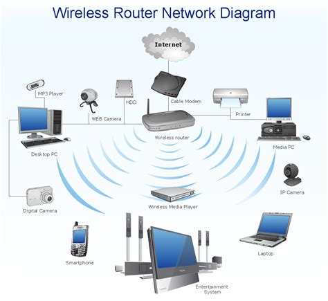 Prime Focus Satellite Wireless Network Setup