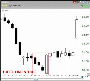 The 5 Most Powerful Candlestick Patterns   Investopedia