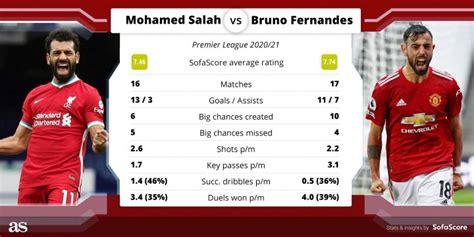 Liverpool vs Manchester United live online: Premier League ...