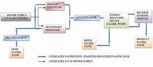 Process Flow Diagram Of Reverse Osmosis Desalination System