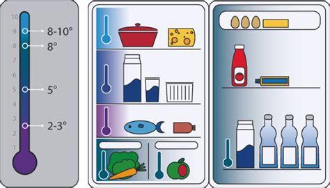 Küche Optimal Einräumen by Richtige K 252 Hlschranksortierung Den K 252 Hlschrank Sinnvoll