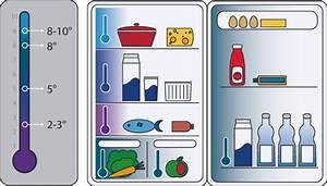 Was Ist Ein Kühlschrank : richtige k hlschranksortierung den k hlschrank sinnvoll einr umen ~ Markanthonyermac.com Haus und Dekorationen