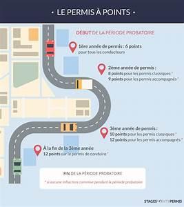 Quand Sont Retirés Les Points Du Permis : le permis points ~ Medecine-chirurgie-esthetiques.com Avis de Voitures
