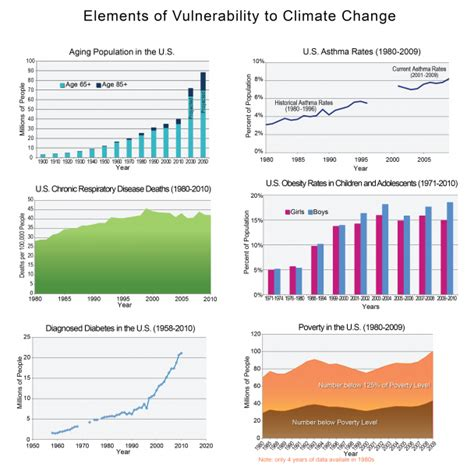 health u s climate resilience toolkit