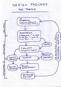 Bike Cook Play  Design Process Infographics