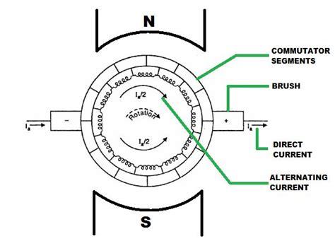 Dc Brush Motor Wiring Diagram measuring the resistance of a brushed dc motor