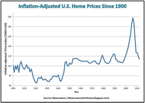 Average House Price In Us by Vj Day And What Has Happened To The Dollar Since 1946 My