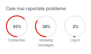 See if whatsapp is down or it's just you. WhatsAPP ! Probleme de funcționare ! Nu se pot trimite ...
