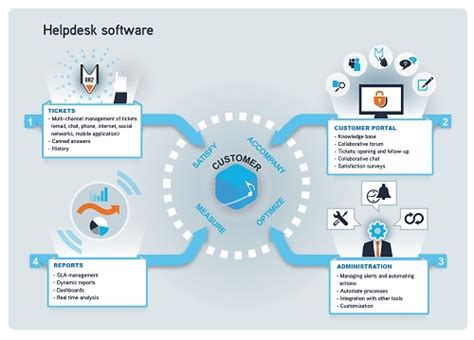 indeed help desk support serving your customers important features to look for in